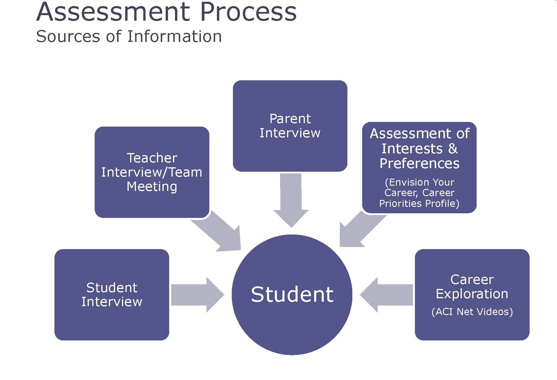 assessment process Start studying assessment process learn vocabulary, terms, and more with flashcards, games, and other study tools.
